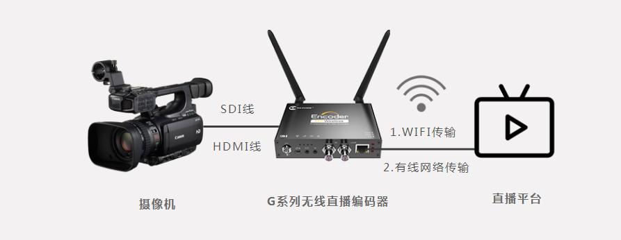 视频编码器连接原理